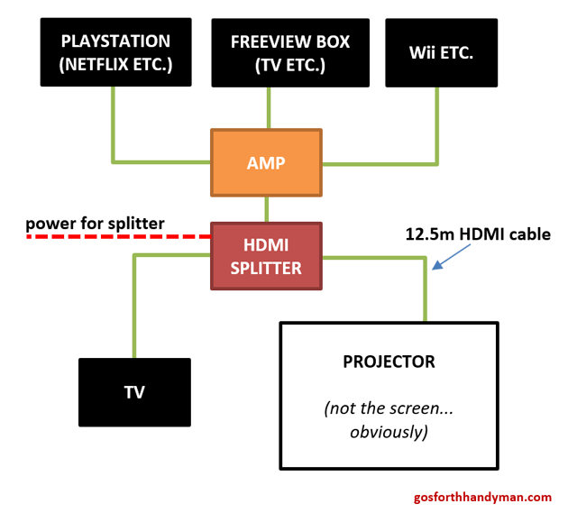 Installing A Projector - Cabling