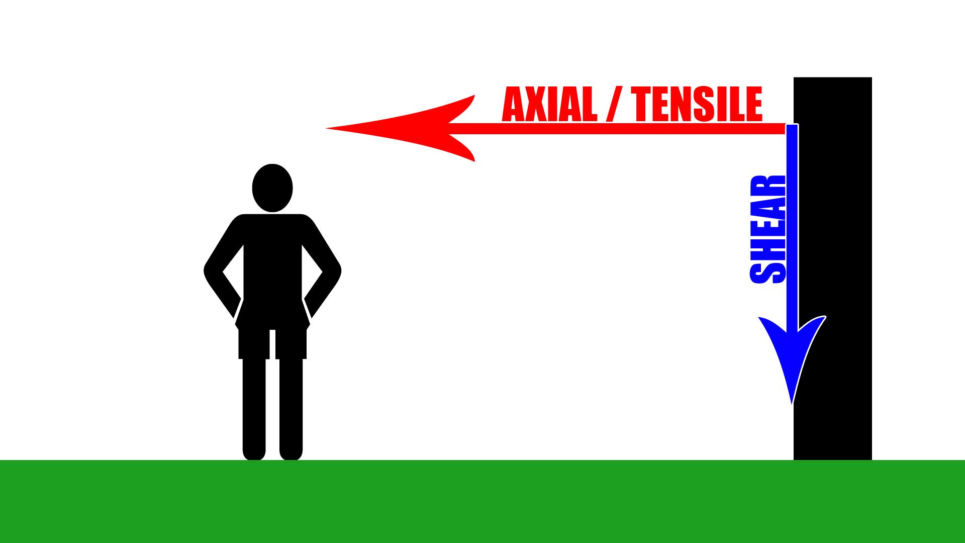 Axial Load vs Shear Load